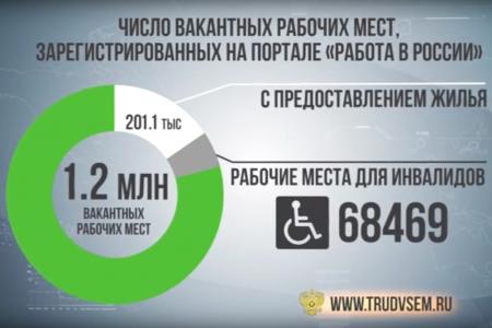 Видеографика «Работа в России»