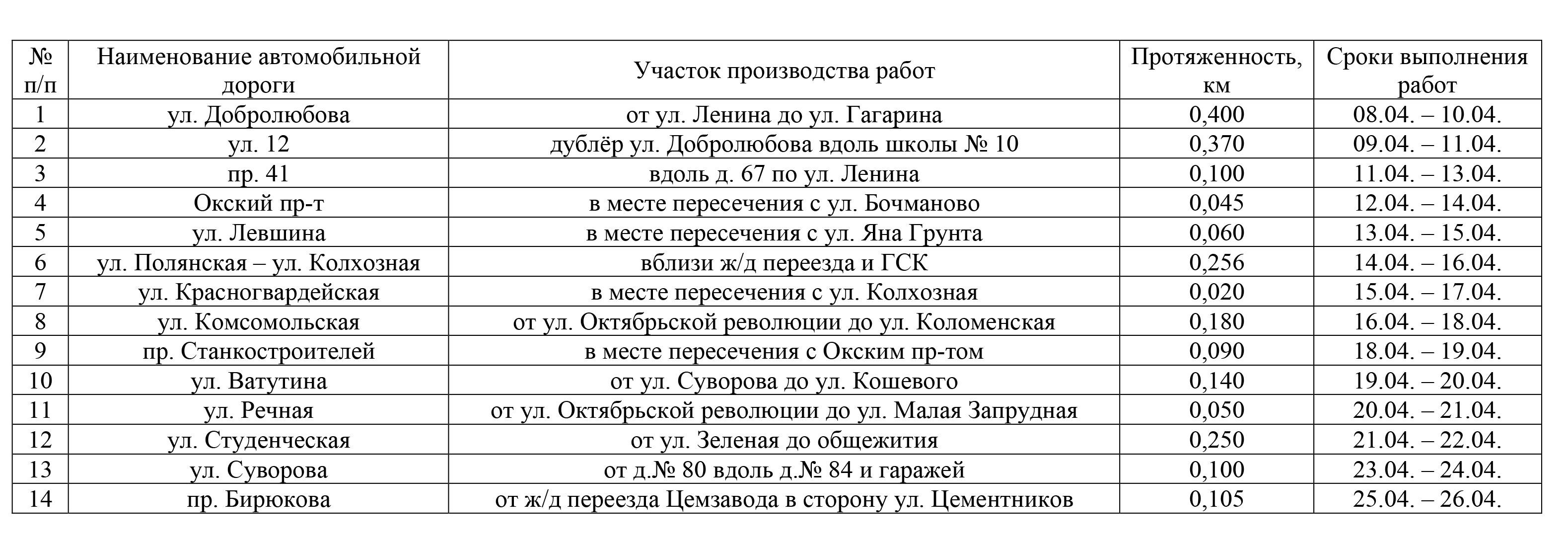Новости Коломны   Какие дороги отремонтируют в апреле Фото (Коломна)   iz zhizni kolomnyi
