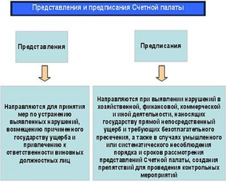 Сведения о внесенных по итогам проведения контрольных и экспертно-аналитических мероприятий представлений и предписаний за 9 месяцев 2020 года